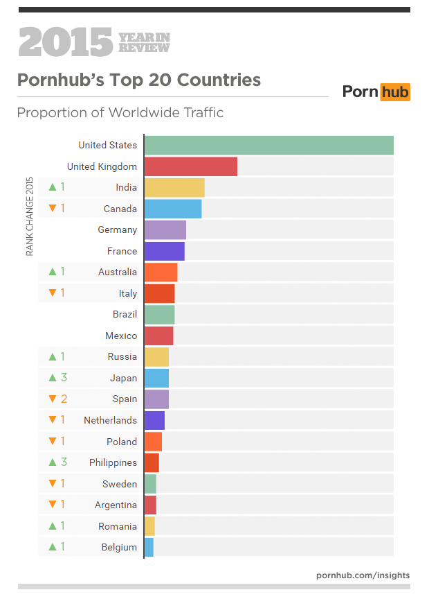 1-pornhub-insights-2015-year-in-review-top-20-countries1