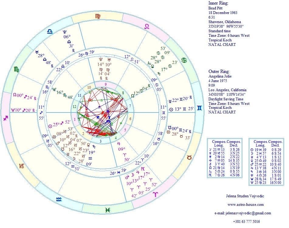 horoskop-brandelina